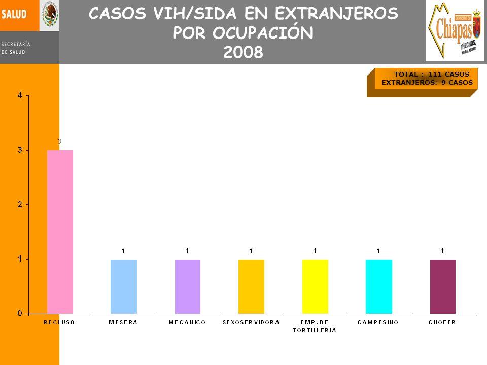 TOTAL : 111 CASOS EXTRANJEROS: 9 CASOS CASOS VIH/SIDA EN EXTRANJEROS POR OCUPACIÓN 2008