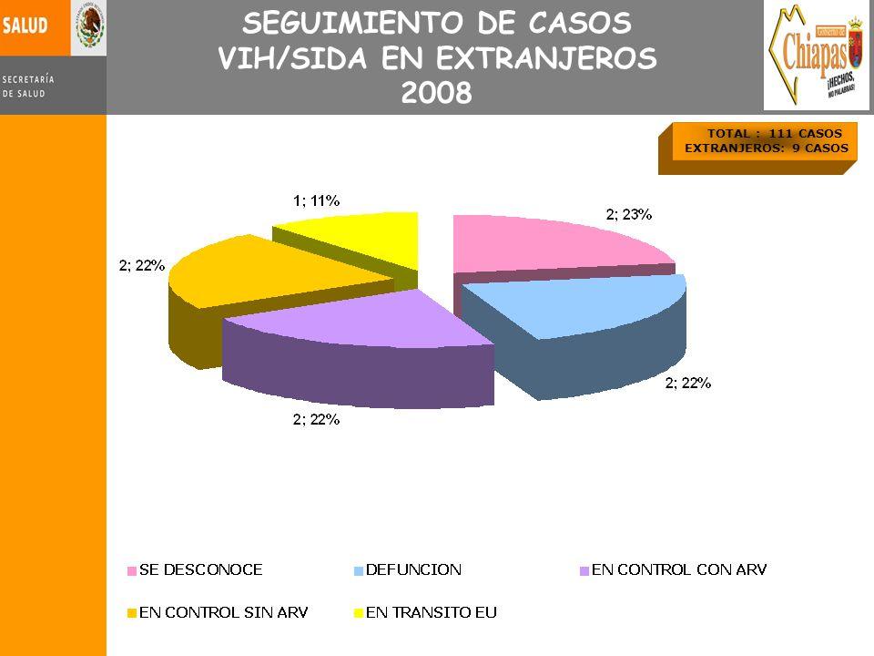 TOTAL : 111 CASOS EXTRANJEROS: 9 CASOS SEGUIMIENTO DE CASOS VIH/SIDA EN EXTRANJEROS 2008
