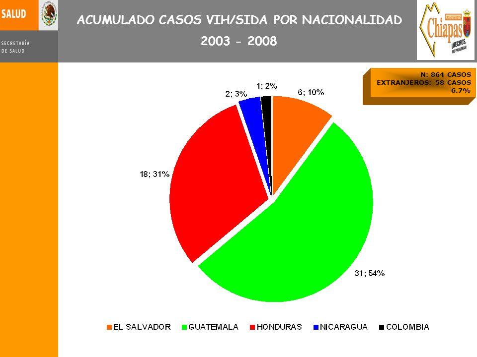 ACUMULADO CASOS VIH/SIDA POR NACIONALIDAD 2003 - 2008 N: 864 CASOS EXTRANJEROS: 58 CASOS 6.7%