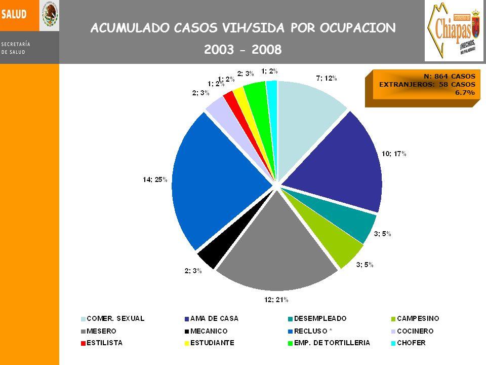 ACUMULADO CASOS VIH/SIDA POR OCUPACION 2003 - 2008 N: 864 CASOS EXTRANJEROS: 58 CASOS 6.7%