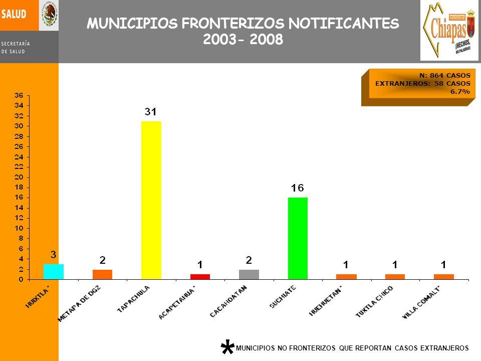 MUNICIPIOS FRONTERIZOS NOTIFICANTES 2003- 2008 N: 864 CASOS EXTRANJEROS: 58 CASOS 6.7% MUNICIPIOS NO FRONTERIZOS QUE REPORTAN CASOS EXTRANJEROS
