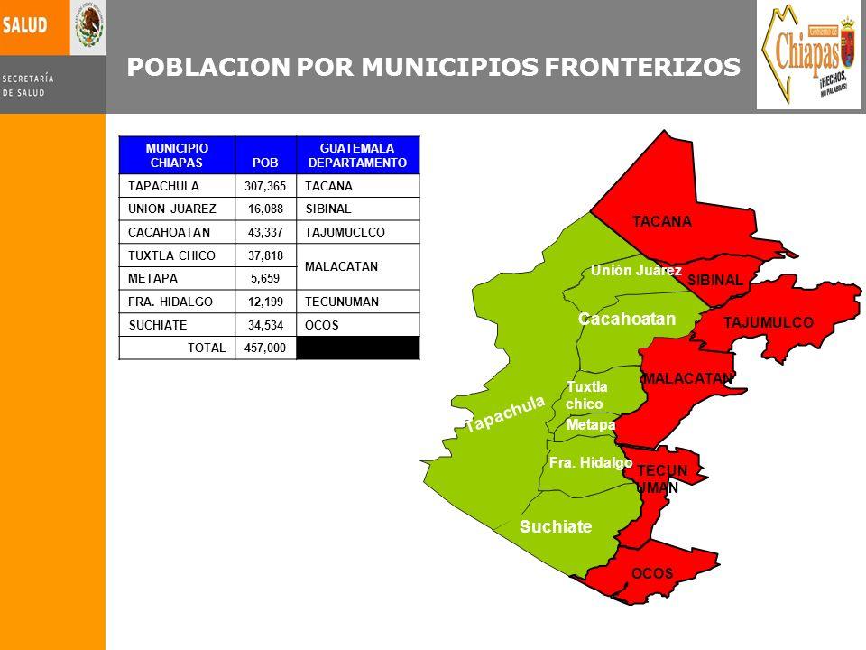 MUNICIPIO CHIAPASPOB GUATEMALA DEPARTAMENTO TAPACHULA307,365TACANA UNION JUAREZ16,088SIBINAL CACAHOATAN43,337TAJUMUCLCO TUXTLA CHICO37,818 MALACATAN M