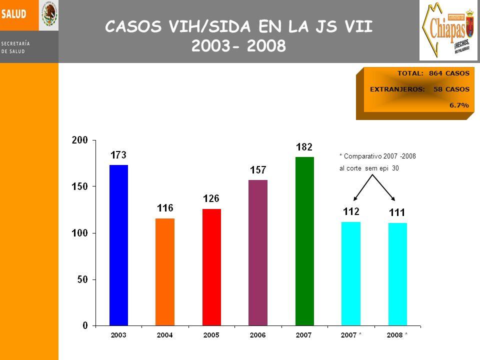 CASOS VIH/SIDA EN LA JS VII 2003- 2008 * Comparativo 2007 -2008 al corte sem epi 30 TOTAL: 864 CASOS EXTRANJEROS: 58 CASOS 6.7%