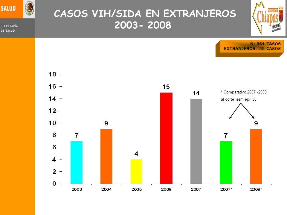 CASOS VIH/SIDA EN EXTRANJEROS 2003- 2008 N: 864 CASOS EXTRANJEROS: 58 CASOS * Comparativo 2007 -2008 al corte sem epi 30
