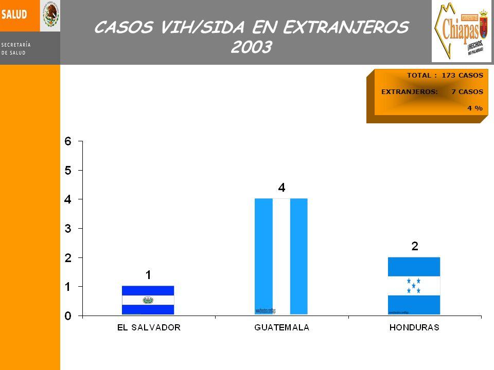 TOTAL : 173 CASOS EXTRANJEROS: 7 CASOS 4 % CASOS VIH/SIDA EN EXTRANJEROS 2003