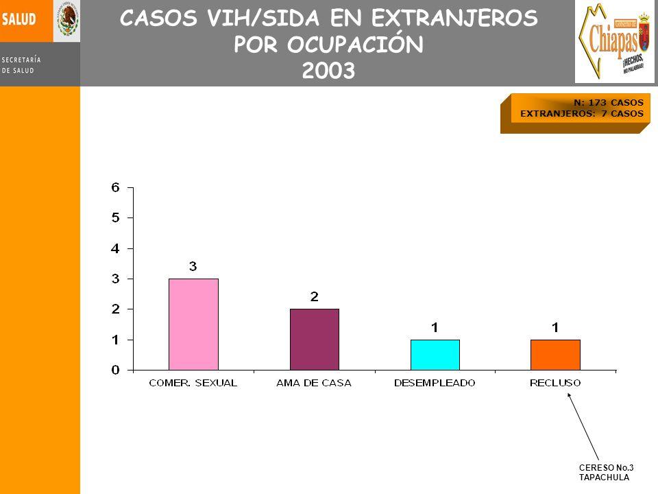 CASOS VIH/SIDA EN EXTRANJEROS POR OCUPACIÓN 2003 N: 173 CASOS EXTRANJEROS: 7 CASOS CERESO No.3 TAPACHULA