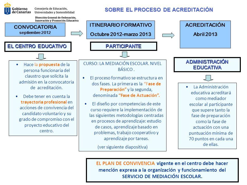 SOBRE EL PROCESO DE ACREDITACIÓN TítuloLA FORMACIÓN EN MEDIACIÓN ESCOLAR.