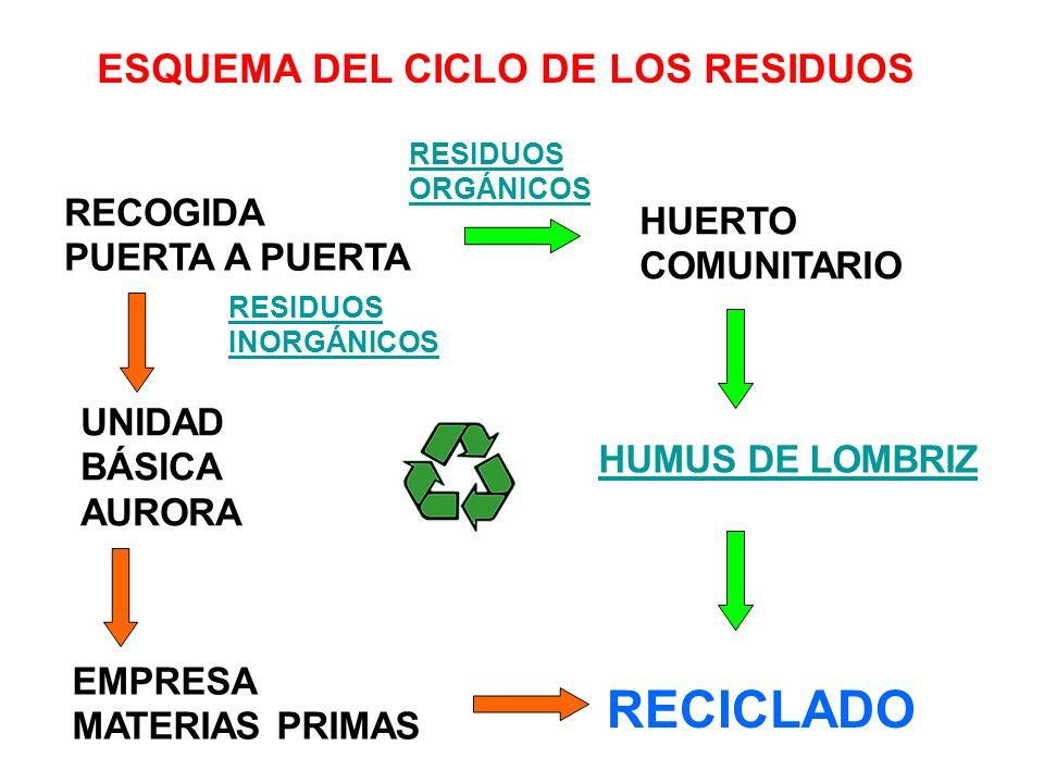 RECOGIDA PUERTA A PUERTA UNIDAD BÁSICA AURORA EMPRESA MATERIAS PRIMAS RECICLADO RESIDUOS ORGÁNICOS HUERTO COMUNITARIO HUMUS DE LOMBRIZ RESIDUOS INORGÁNICOS ESQUEMA DEL CICLO DE LOS RESIDUOS