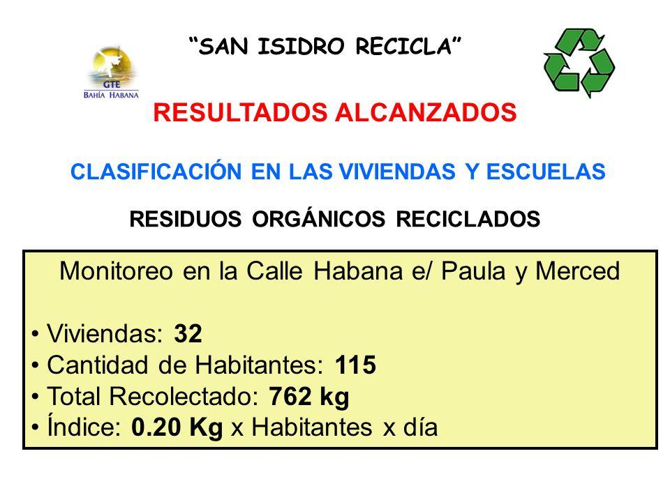 CLASIFICACIÓN EN LAS VIVIENDAS Y ESCUELAS RESIDUOS ORGÁNICOS RECICLADOS SAN ISIDRO RECICLA RESULTADOS ALCANZADOS Monitoreo en la Calle Habana e/ Paula y Merced Viviendas: 32 Cantidad de Habitantes: 115 Total Recolectado: 762 kg Índice: 0.20 Kg x Habitantes x día