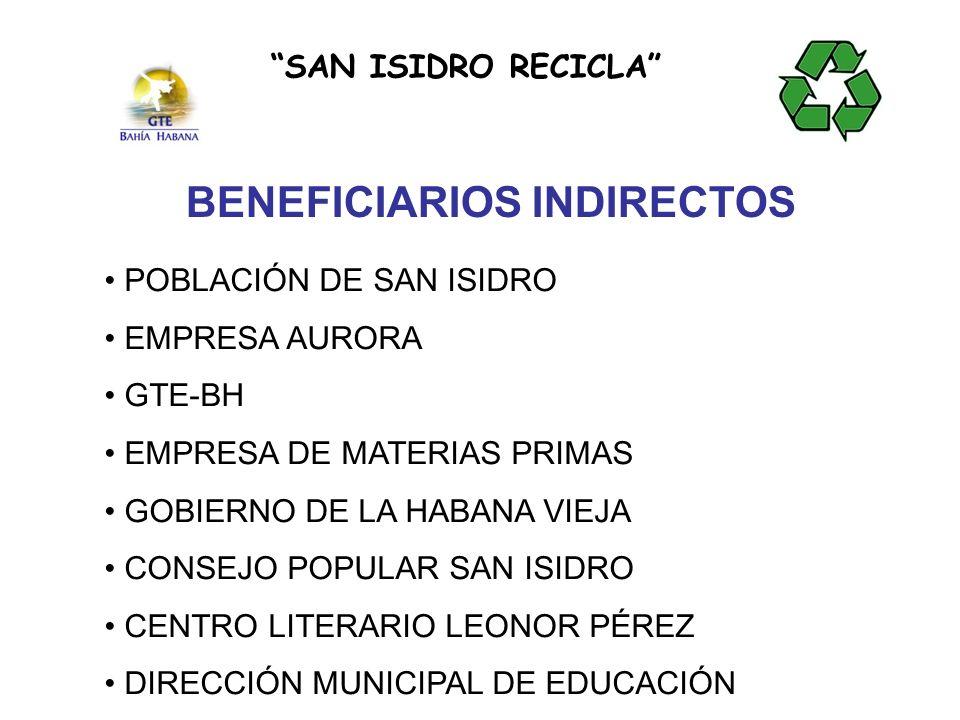 Instituciones locales participantes: C.A.M Habana Vieja Consejo Popular San Isidro Centro Literario Leonor Pérez (del Instituto Cubano del Libro) Empresa Recuperadora de Materias Primas Agricultura Urbana Municipal y Provincial Empresa Aurora.