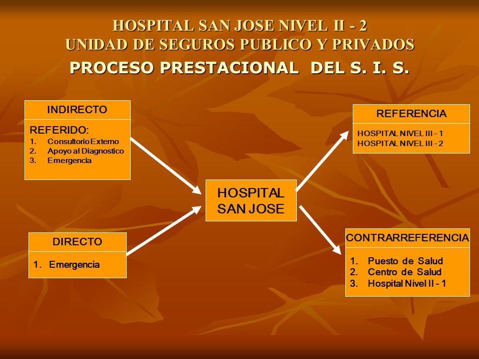 HOSPITAL SAN JOSE NIVEL II - 2 UNIDAD DE SEGUROS PUBLICO Y PRIVADOS PROCESO PRESTACIONAL DEL S. I. S. INDIRECTO REFERIDO: 1.Consultorio Externo 2.Apoy