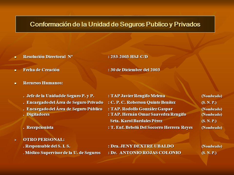 ORGANIGRAMA ESTRUCTURAL UNIDAD DE SEGUROS PUBLICO Y PRIVADOS HOSPITAL SAN JOSE NIVEL II-2 DIRECCIÓN EJECUTIVA JEFE DE LA UNIDAD DE SEGURO PUBLICO Y PRIVADOS RESPONSABLE DEL SIS MEDICO SUPERVISOR AREA DE SEGURO PUBLICO S.