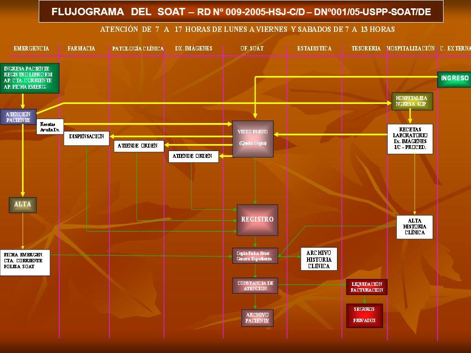 FLUJOGRAMA DEL SOAT – RD Nº 009-2005-HSJ-C/D – DNº001/05-USPP-SOAT/DE