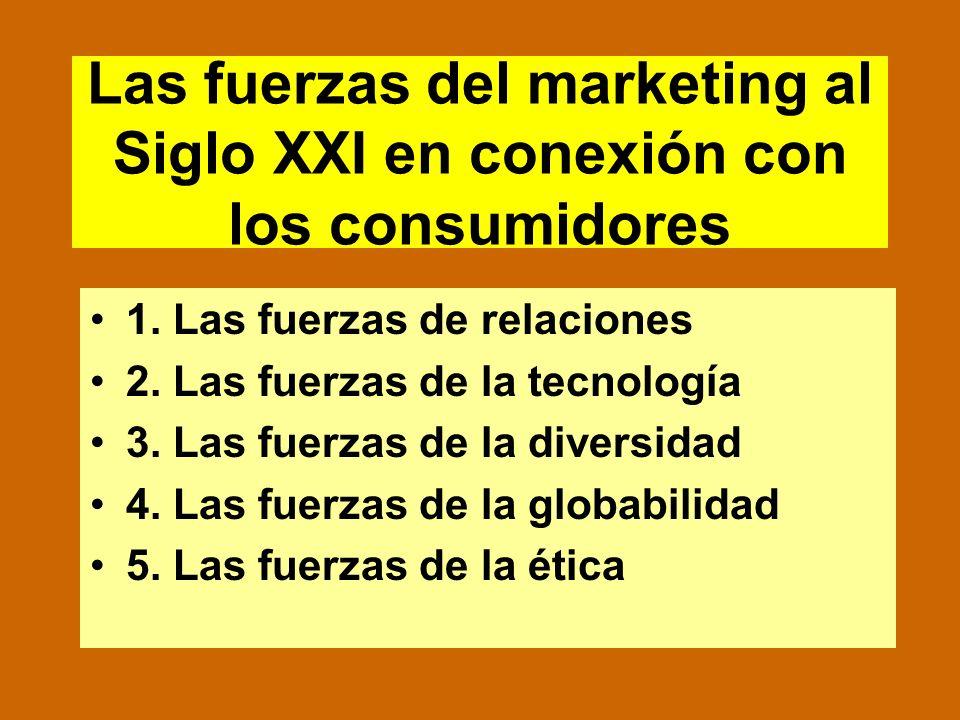 La estrategia en marketing Análisis de la situación Estrategia Targeting (Plan) Posicionamiento Desarrollo del marketing mix (Tácticas) Control Retroa