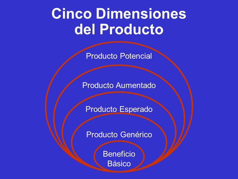 Las ideas en Producto La línea y la extensión de marca y productos El ciclo de Vida El portafolio La ética Brand & Brand Equity El empaque