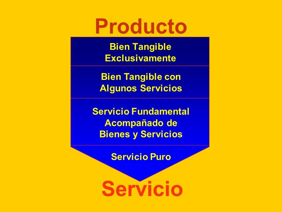 Cinco Dimensiones del Producto Producto Potencial Producto Aumentado Beneficio Básico Producto Esperado Producto Genérico