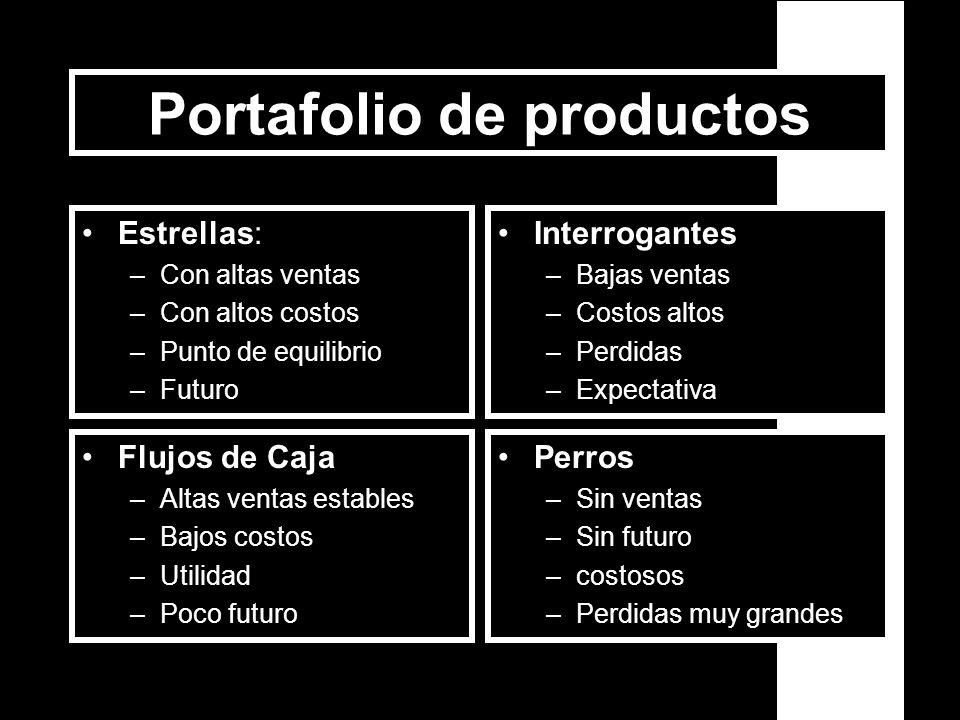 Ciclo de vida de producto Desarrollo de la idea Introducción –No competencia –Ventas poco rentables –Altos costos Desarrollo –Ventas altas y aparece c