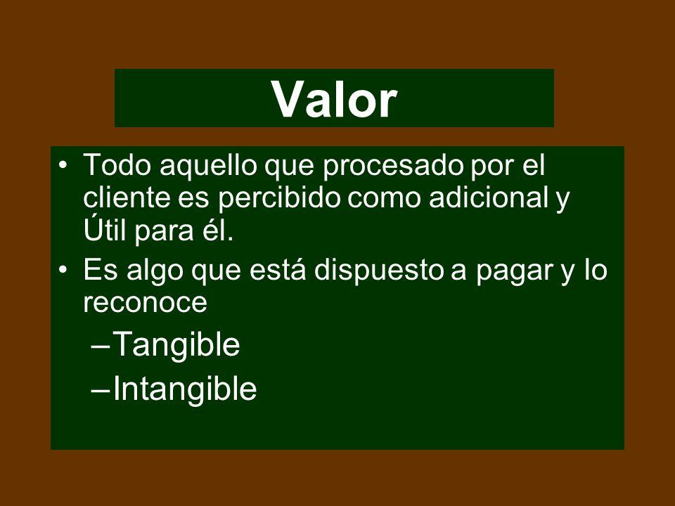 Valor en el mercadeo de hoy Fuentes de valor en la cadena comercial El impacto de los descuentos y las promociones El valor y la cultura El valor y el