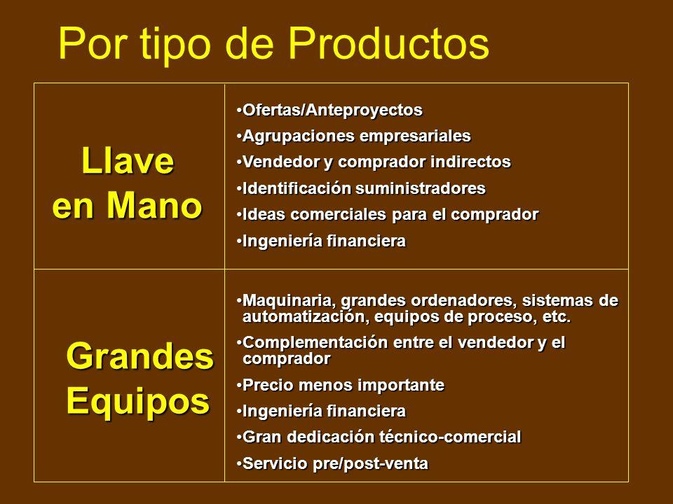 Tipo de Productos