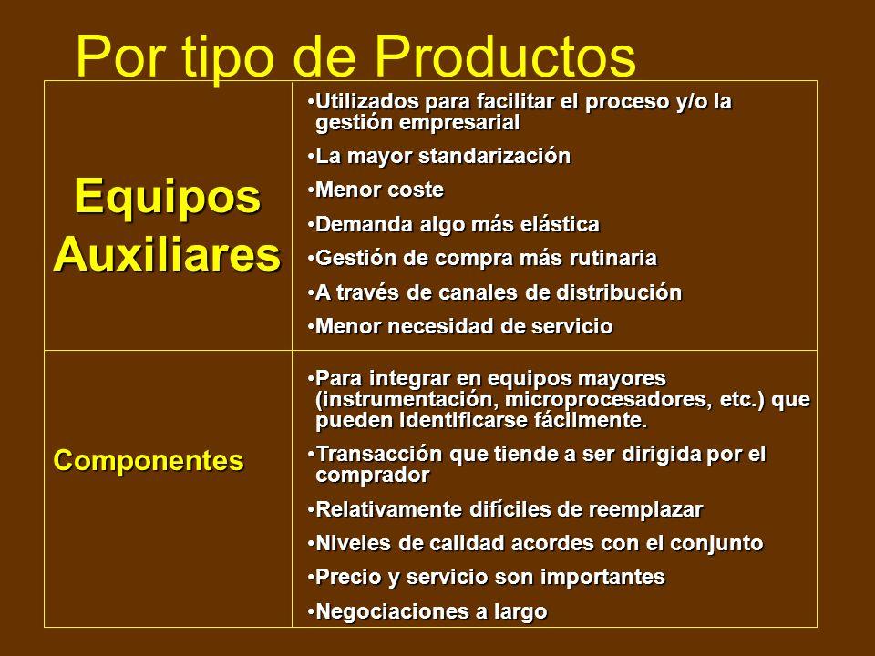 Por tipo de Productos Ofertas/AnteproyectosOfertas/Anteproyectos Agrupaciones empresarialesAgrupaciones empresariales Vendedor y comprador indirectosV
