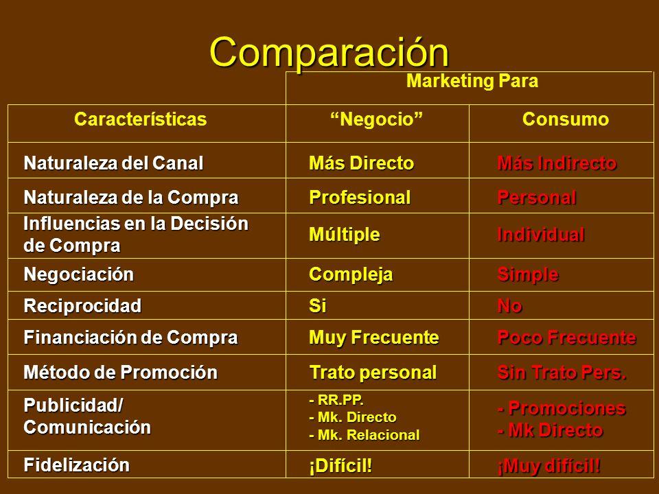 Comparación Relación Comprador-Vendedor Cercana Pequeño Características Negocio Consumo Marketing Para Grande Pocos Grande Concentrada Grande Volumen
