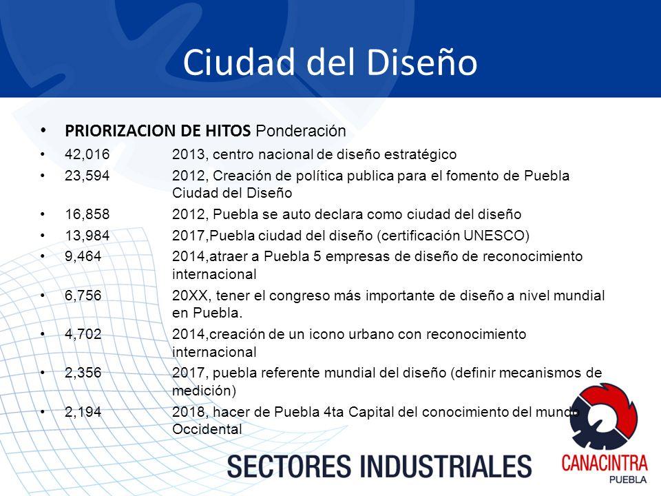 Ciudad del Diseño PRIORIZACION DE HITOS Ponderación 42,016 2013, centro nacional de diseño estratégico 23,5942012, Creación de política publica para e