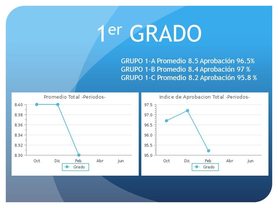 1 er GRADO GRUPO 1-A Promedio 8.5 Aprobación 96.5% GRUPO 1-B Promedio 8.4 Aprobación 97 % GRUPO 1-C Promedio 8.2 Aprobación 95.8 %