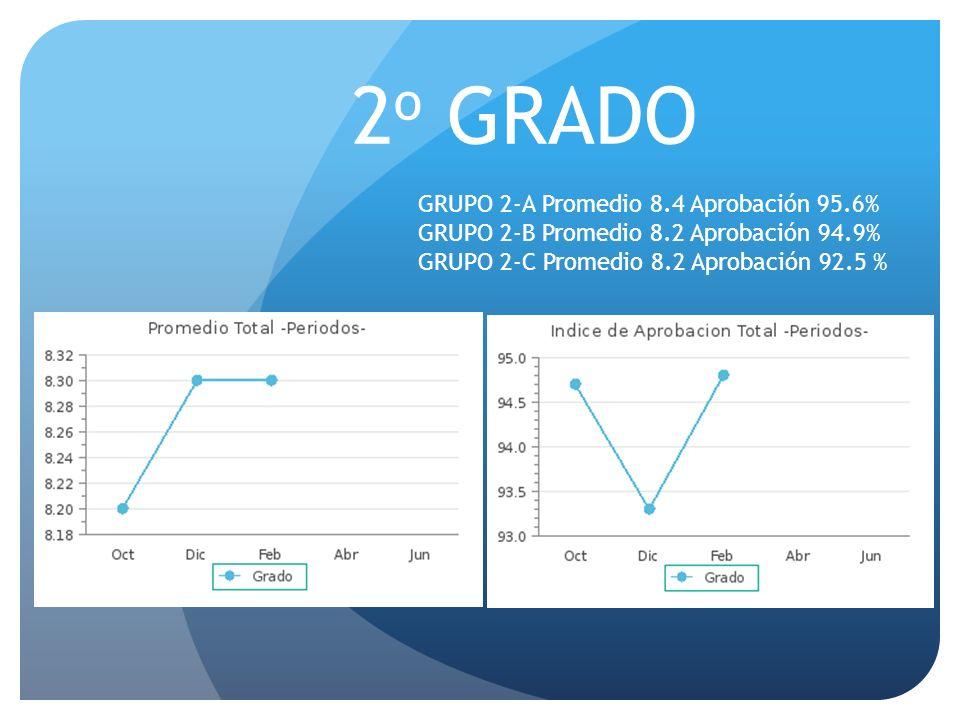 2 o GRADO GRUPO 2-A Promedio 8.4 Aprobación 95.6% GRUPO 2-B Promedio 8.2 Aprobación 94.9% GRUPO 2-C Promedio 8.2 Aprobación 92.5 %