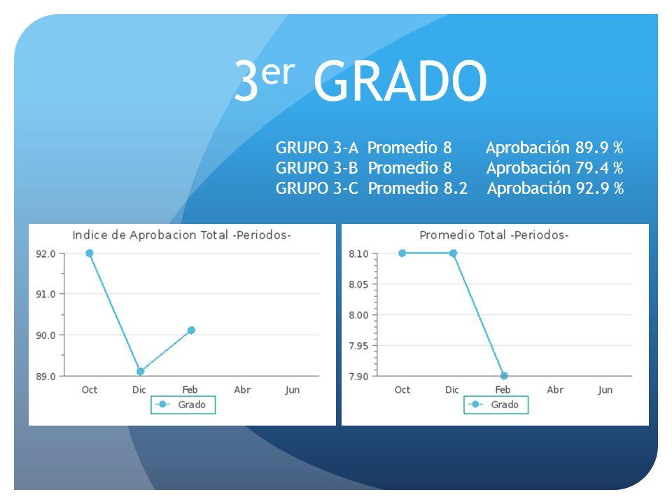 3 er GRADO GRUPO 3-A Promedio 8 Aprobación 89.9 % GRUPO 3-B Promedio 8 Aprobación 79.4 % GRUPO 3-C Promedio 8.2 Aprobación 92.9 %