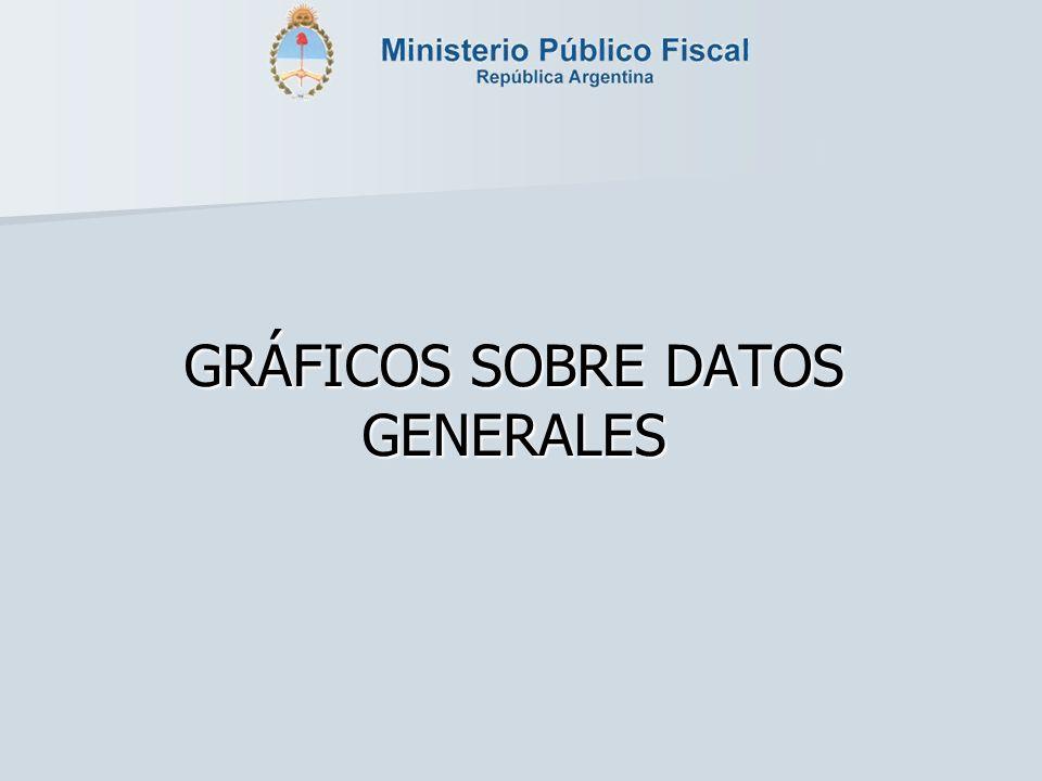 GRÁFICOS SOBRE DATOS GENERALES