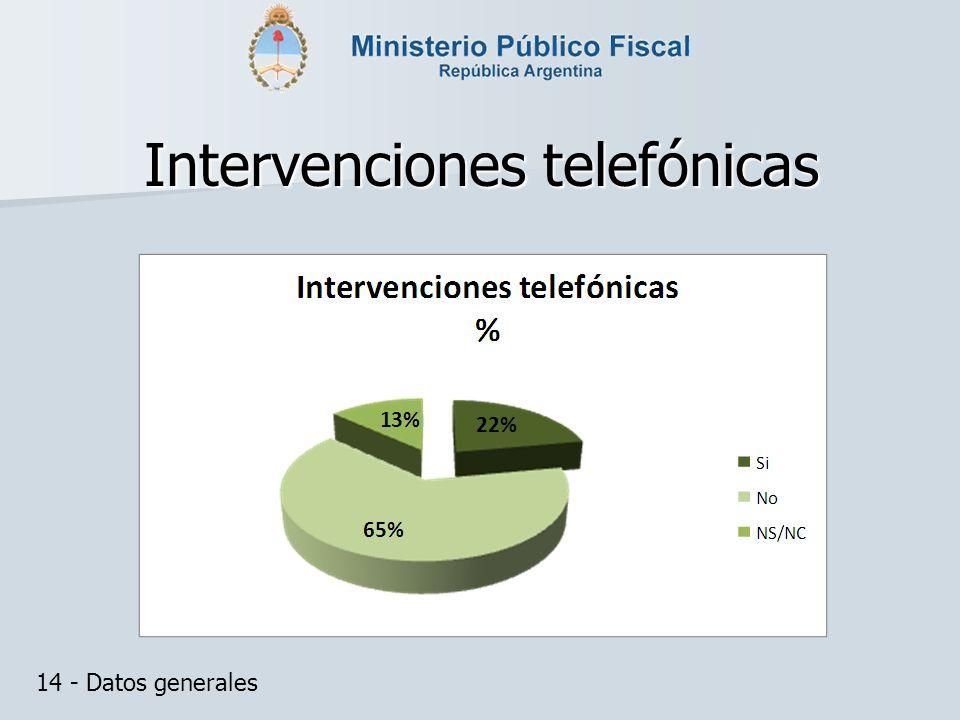 Intervenciones telefónicas 14 - Datos generales