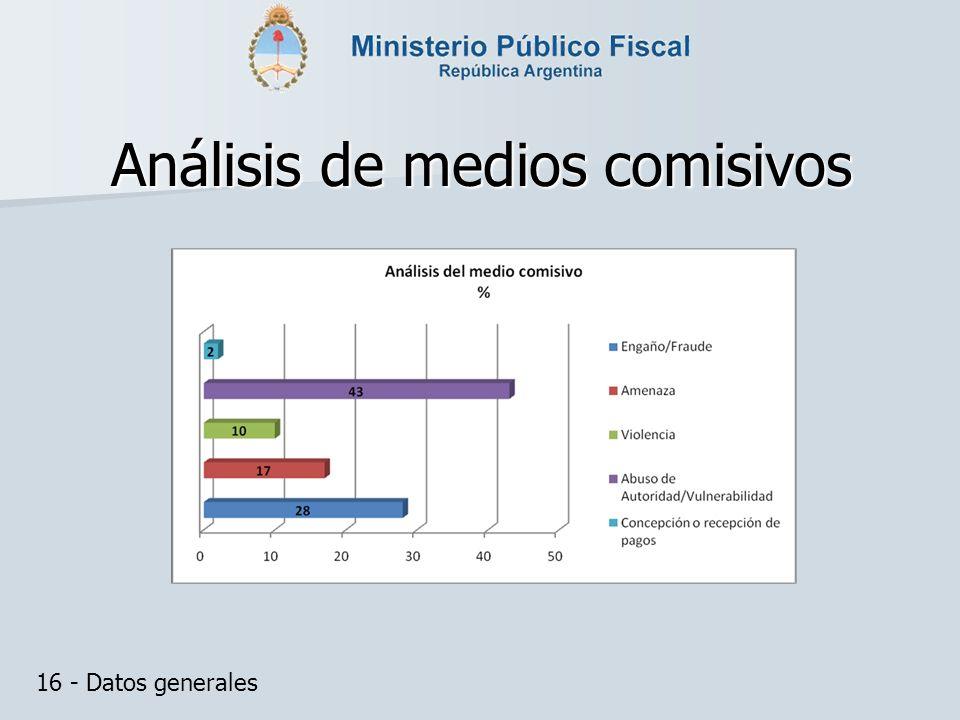 Análisis de medios comisivos 16 - Datos generales