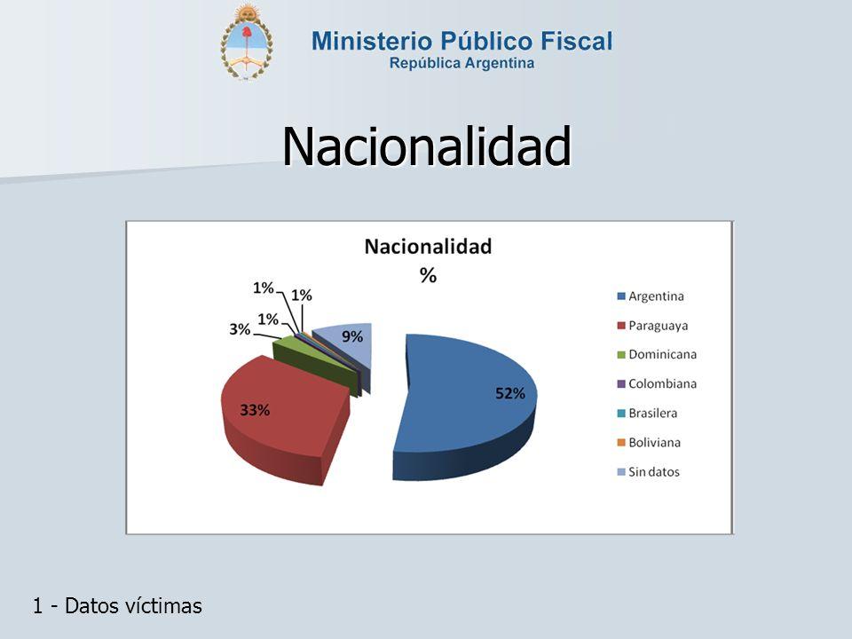 Nacionalidad 1 - Datos víctimas