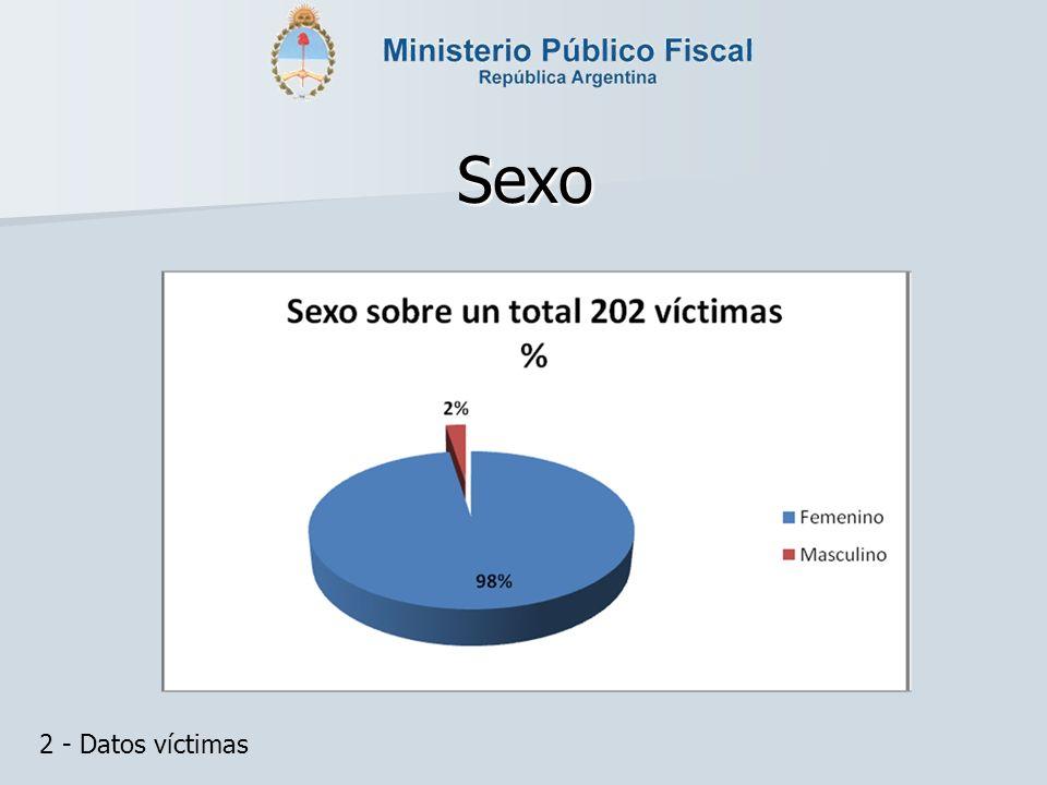 Sexo 2 - Datos víctimas