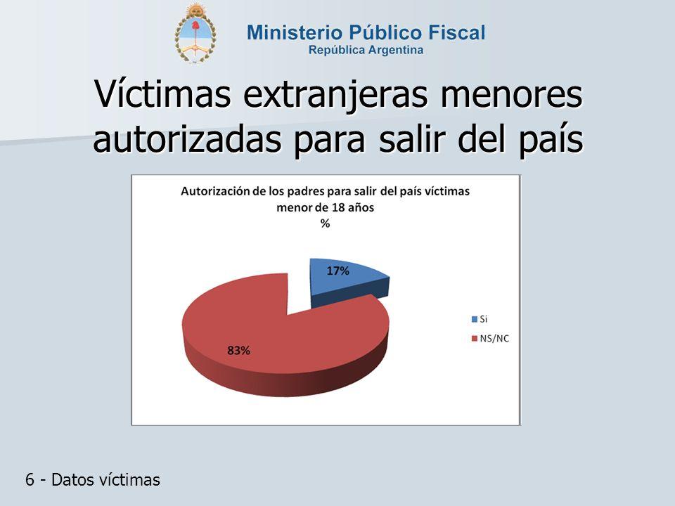 Víctimas extranjeras menores autorizadas para salir del país 6 - Datos víctimas