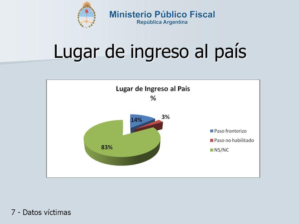 Lugar de ingreso al país 7 - Datos víctimas