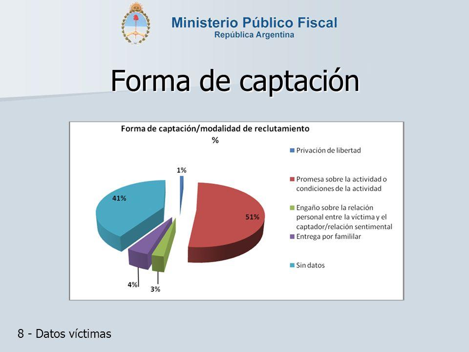Forma de captación 8 - Datos víctimas