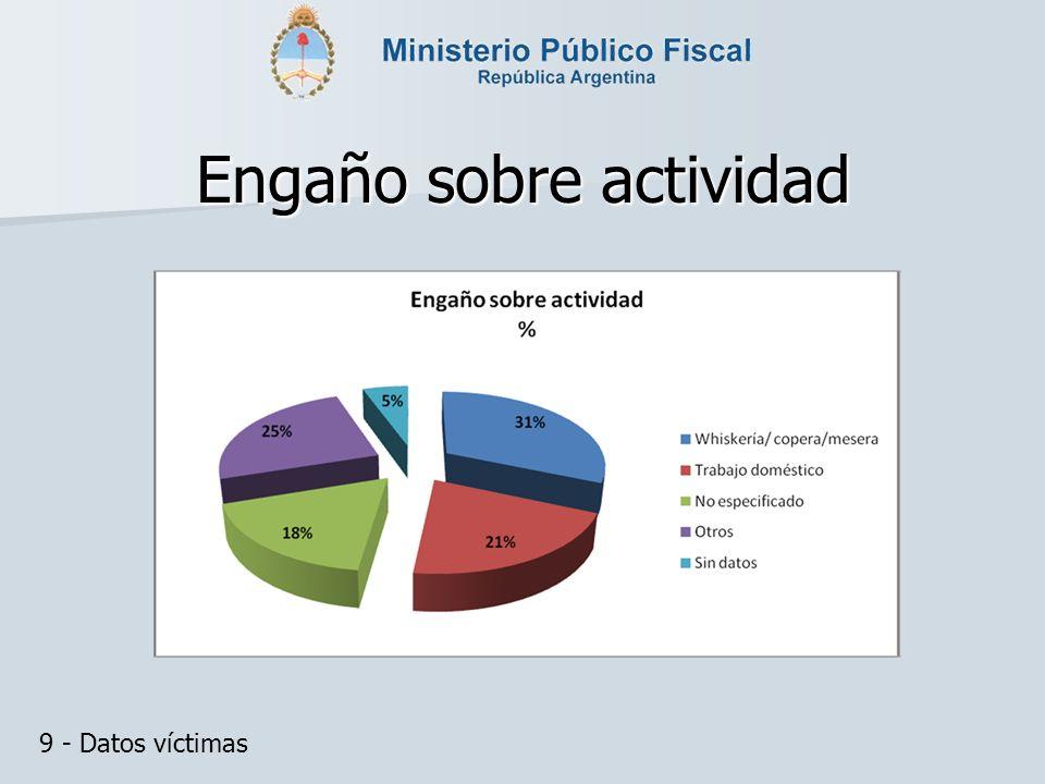 Engaño sobre actividad 9 - Datos víctimas