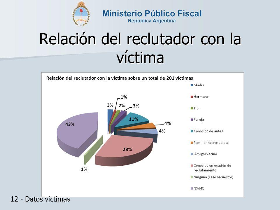 Relación del reclutador con la víctima 12 - Datos víctimas