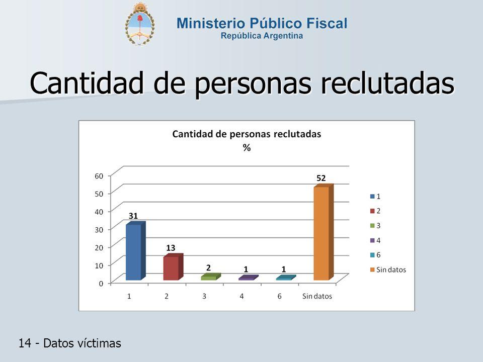Cantidad de personas reclutadas 14 - Datos víctimas
