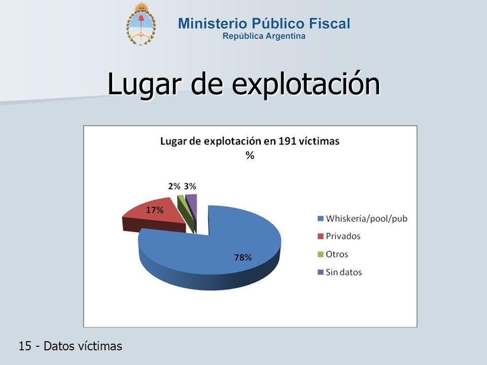 Lugar de explotación 15 - Datos víctimas