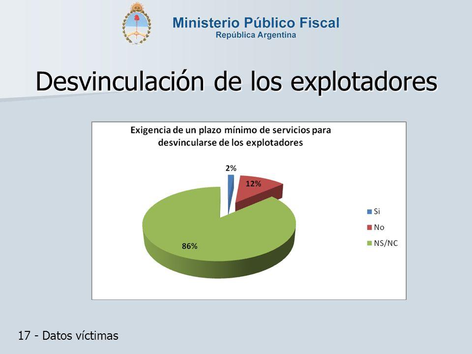 Desvinculación de los explotadores 17 - Datos víctimas