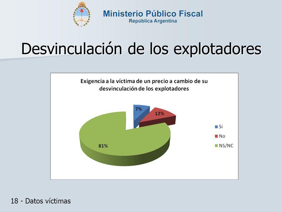 Desvinculación de los explotadores 18 - Datos víctimas