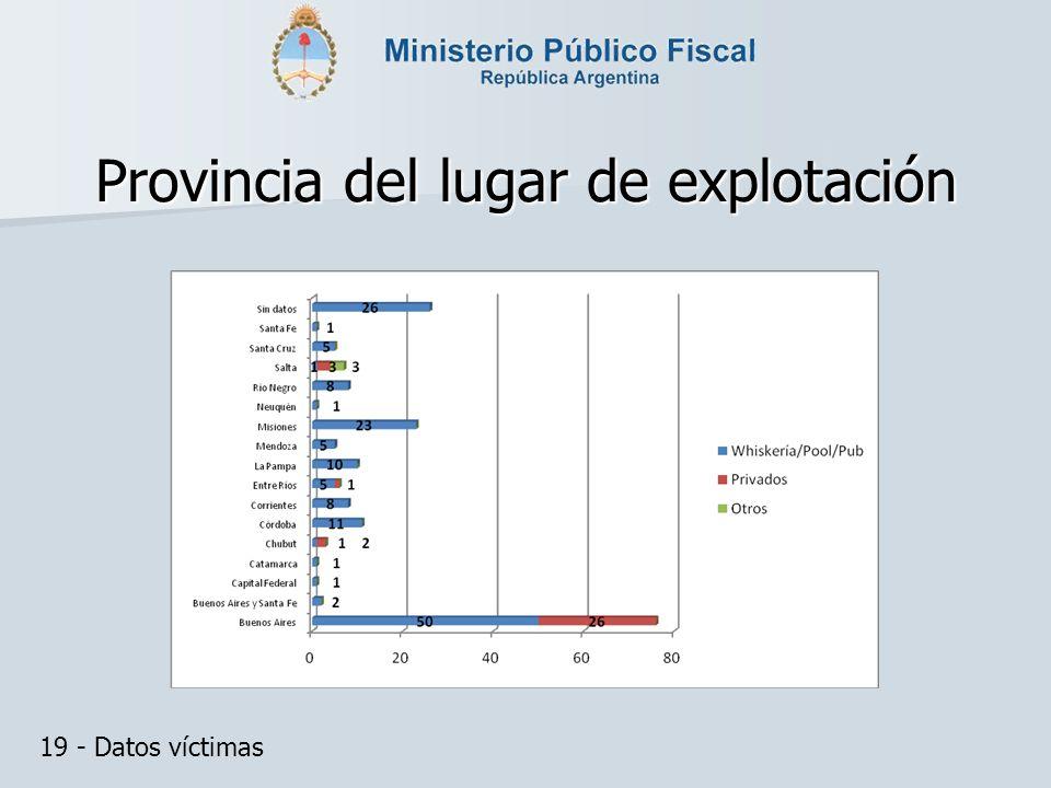 Provincia del lugar de explotación 19 - Datos víctimas
