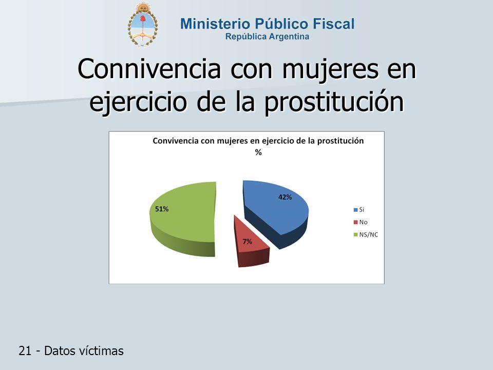 Connivencia con mujeres en ejercicio de la prostitución 21 - Datos víctimas