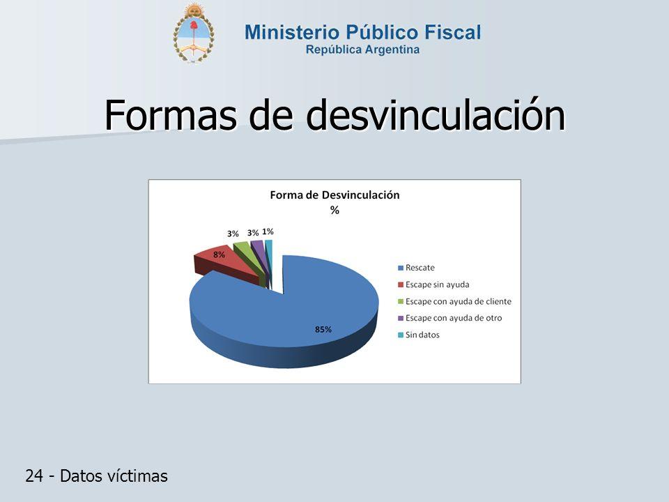 Formas de desvinculación 24 - Datos víctimas