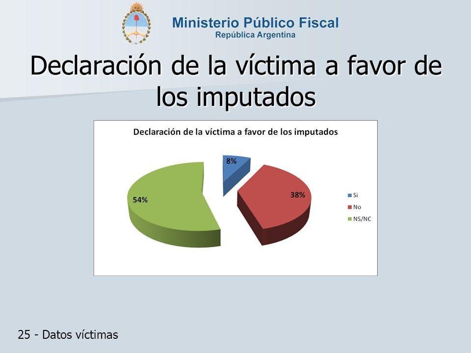 Declaración de la víctima a favor de los imputados 25 - Datos víctimas