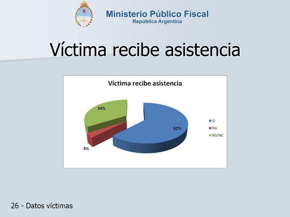 Víctima recibe asistencia 26 - Datos víctimas