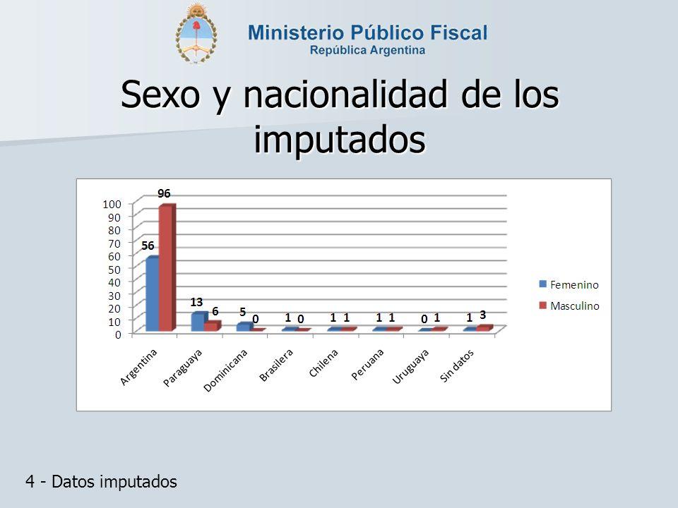 Sexo y nacionalidad de los imputados 4 - Datos imputados
