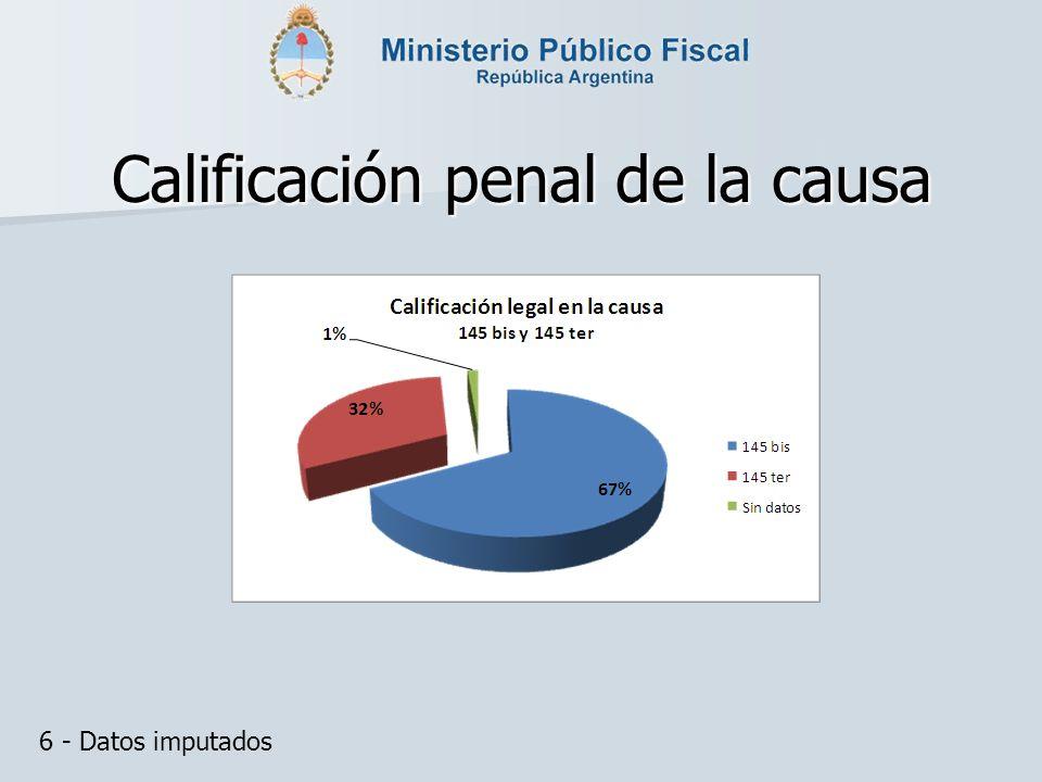 Calificación penal de la causa 6 - Datos imputados
